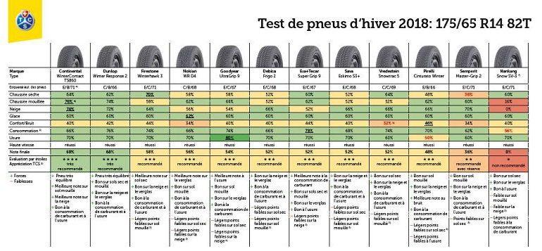 Test pneu hiver 2018