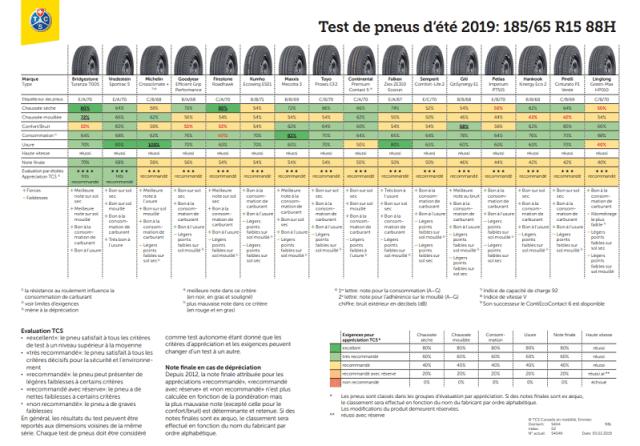 Test de pneus d'été 2019 - Dimension 185/65 R15 88H
