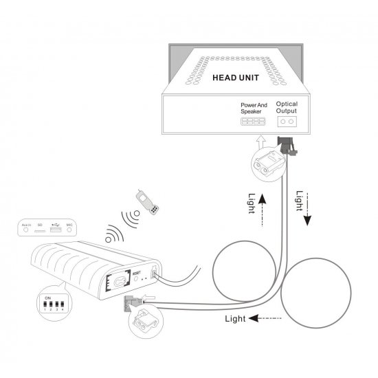 BLUETOOTH + USB + SD + AUX IN interface / adapter voor