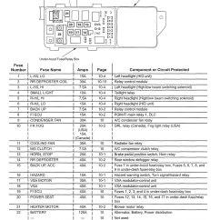 2005 Crf50 Wiring Diagram 2001 Saturn Sl1 Acura Tl Diagrams Fuse Panel Carknowledge
