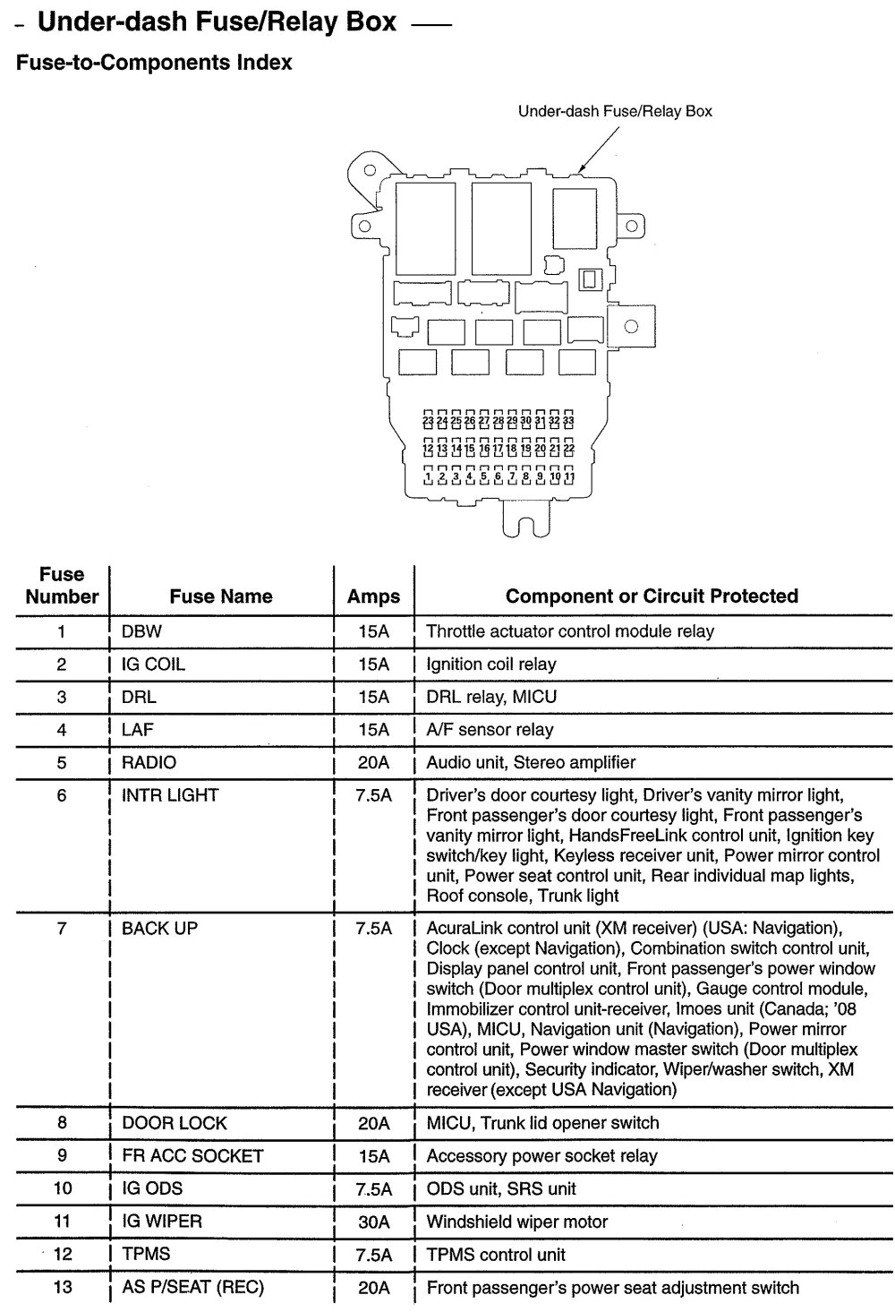 medium resolution of acura tl wiring diagram fuse part 1