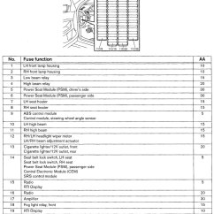 Volvo V70 Wiring Diagram 2001 Sharepoint Infrastructure Diagrams Fuse Panel Carknowledge