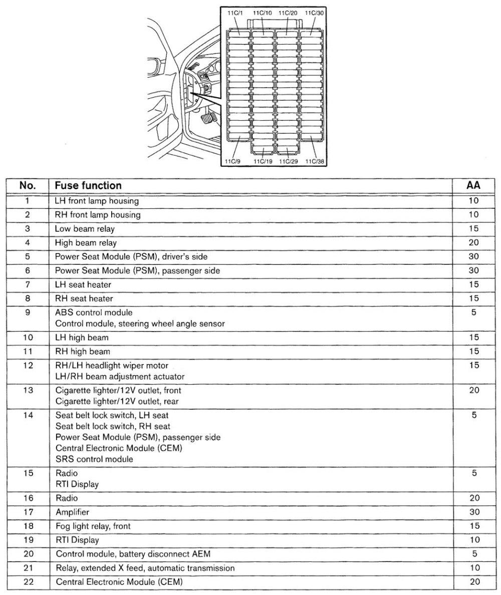medium resolution of volvo v70 wiring diagram fuse panel part 5