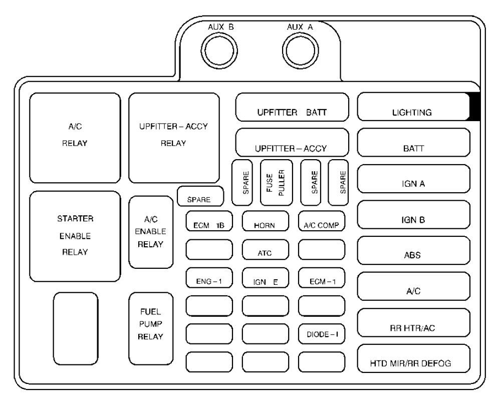 medium resolution of 99 chevy astro fuse box wiring diagram rows 2000 chevy astro fuse box
