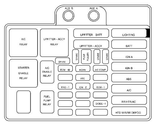 small resolution of 99 chevy astro fuse box wiring diagram rows 2000 chevy astro fuse box
