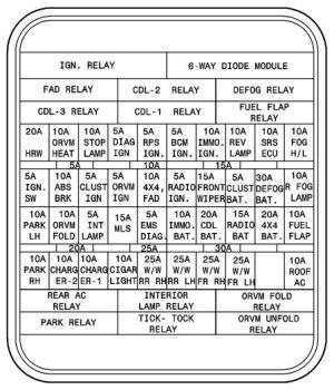 TATA Safari – fuse box diagram  CARKNOWLEDGE