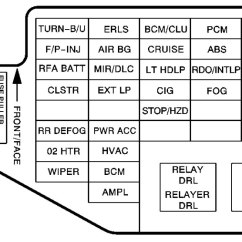Car Dome Light Wiring Diagram Basement Chevrolet Cavalier (2002 – 2005) Fuse Box - Carknowledge