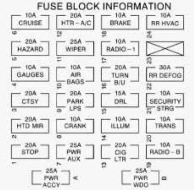 2016 hyundai sonata wiring diagram deutz chevrolet express (1999) – fuse box - carknowledge