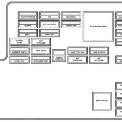 Fuse Box Panel Wiring Diagram Easy Brain Chevrolet Malibu 2007  Carknowledge