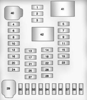 Chevrolet Equinox (2010 – 2015) – fuse box diagram