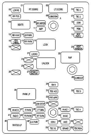 GMC Envoy (2003 – 2004) – fuse box diagram  CARKNOWLEDGE