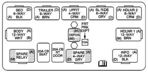 GMC Yukon (2003 – 2004) – fuse box diagram  CARKNOWLEDGE