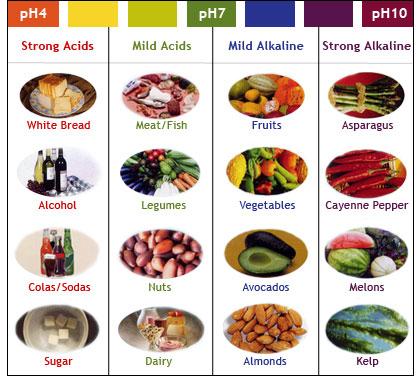 pH Foods