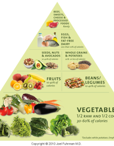 When you cross reference dr fuhrman    chealth   nutrients calories      chart above with an acid alkaline will see that vegetables also choosing the safest fats carbs and proteins carla golden rh carlagoldenwellness