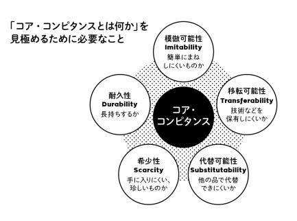 コア・コンピタンス Core competency