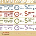 A repeat performance in November MLS® Sales Activity