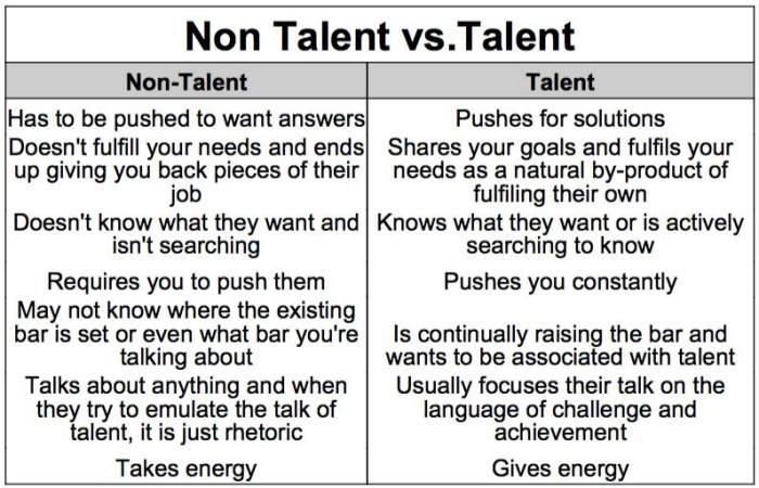 talent-vs-non-talent