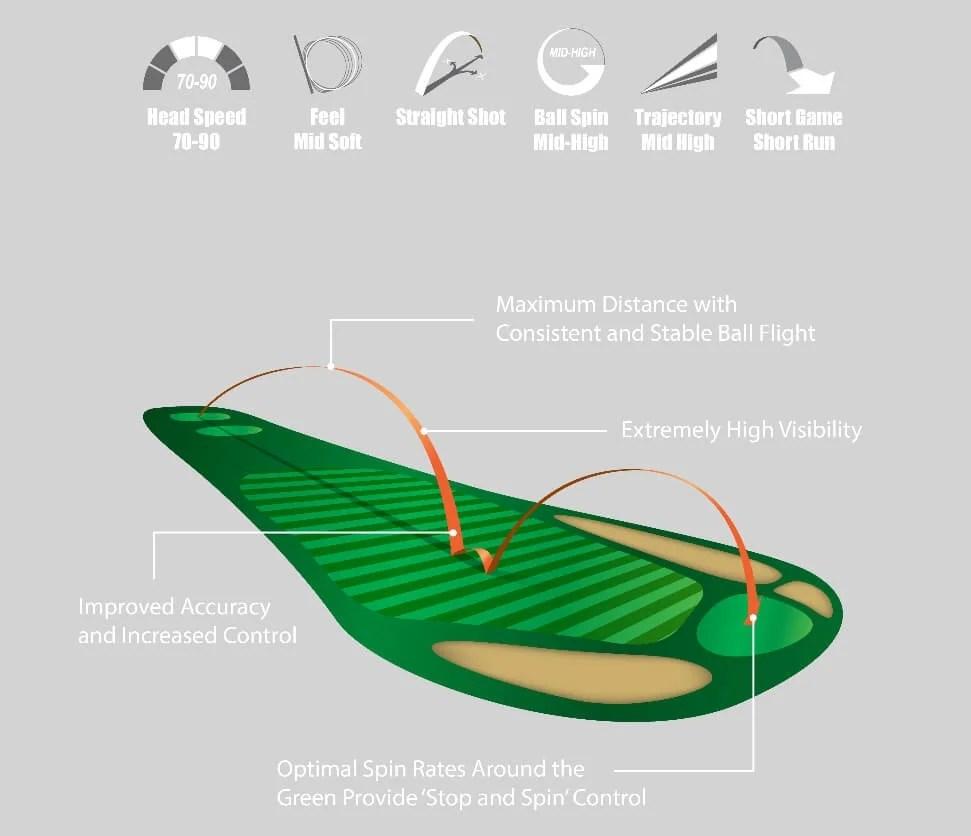 medium resolution of buy volvik crystal golf balls