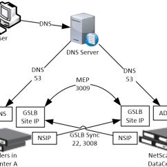 Citrix Netscaler Diagram Grid Tie Inverter Circuit Global Server Load Balancing Gslb 12 Adc 1 Ip Addresses