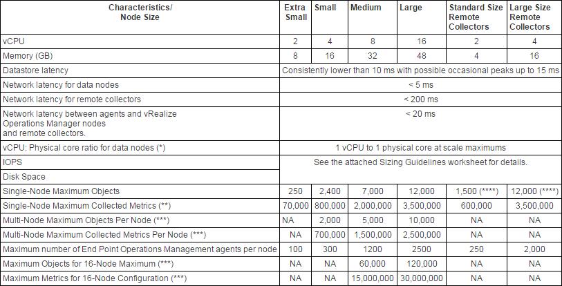 VMware vRealize Operations for Horizon 6 5
