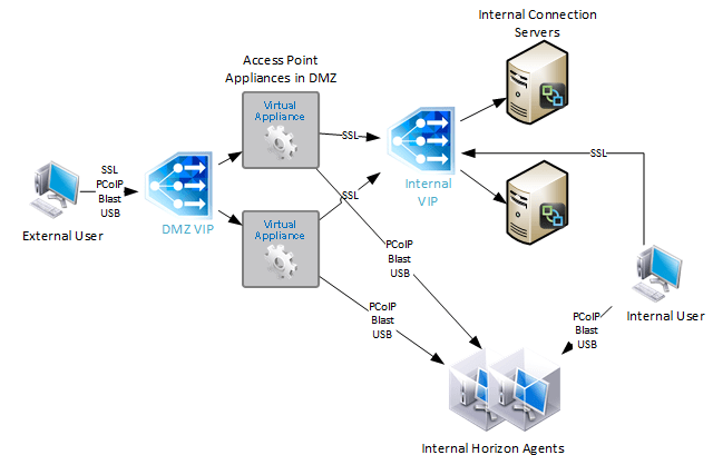 citrix netscaler diagram 1991 club car electrical vmware horizon load balancing 12 adc 1 unified access gateway appliances connect directly to agents using blast or pcoip protocol