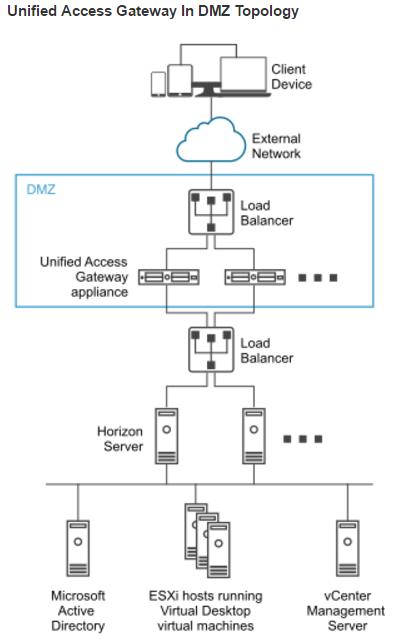 Rose Glen North Dakota ⁓ Try These E80 65 Remote Access Vpn