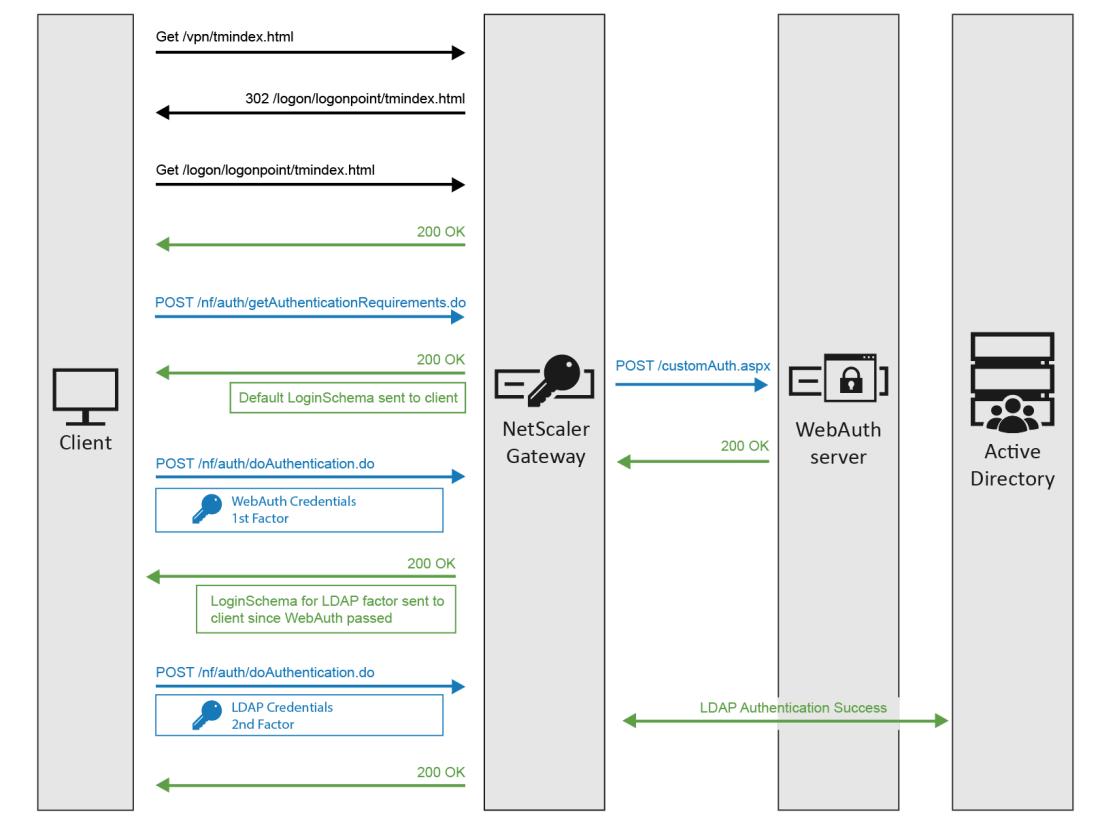 nFactor Authentication – NetScaler Gateway 12 / Citrix