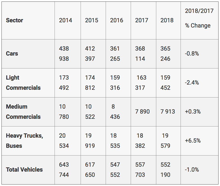 Naamsa sales: 2018 compared with earlier years