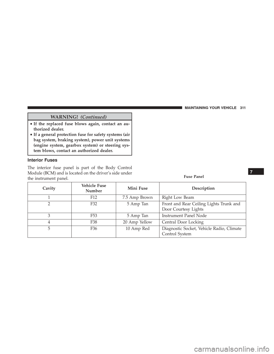 medium resolution of interior fuse box fiat 500