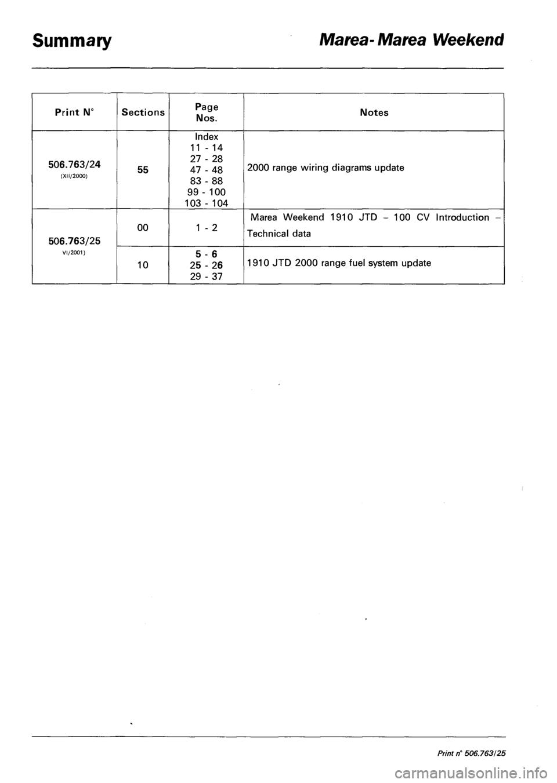 medium resolution of fiat scudo 2 0 jtd wiring diagram