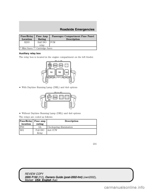 small resolution of ford f150 2005 11 g owners manual page 231 fuse relay