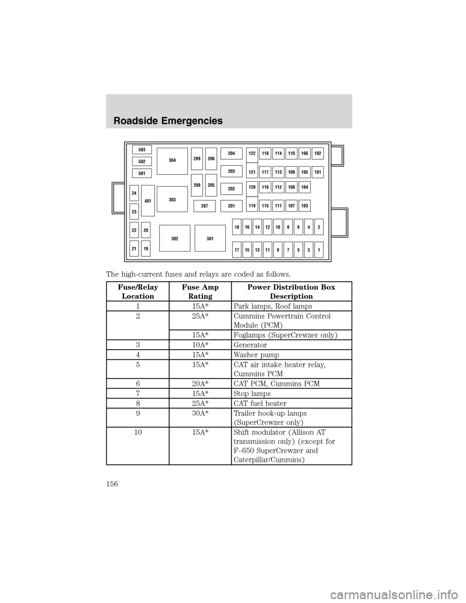 fuses FORD F650 2003 10.G Owners Manual