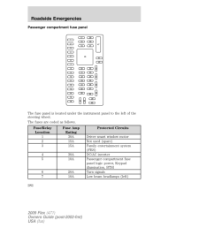 ford flex 2009 1 g owners manual page 282 passenger compartment fuse panel [ 960 x 1242 Pixel ]