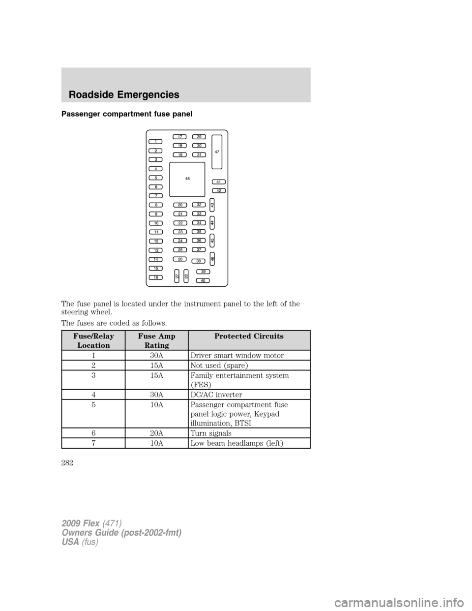 medium resolution of ford flex 2009 1 g owners manual page 282 passenger compartment fuse panel