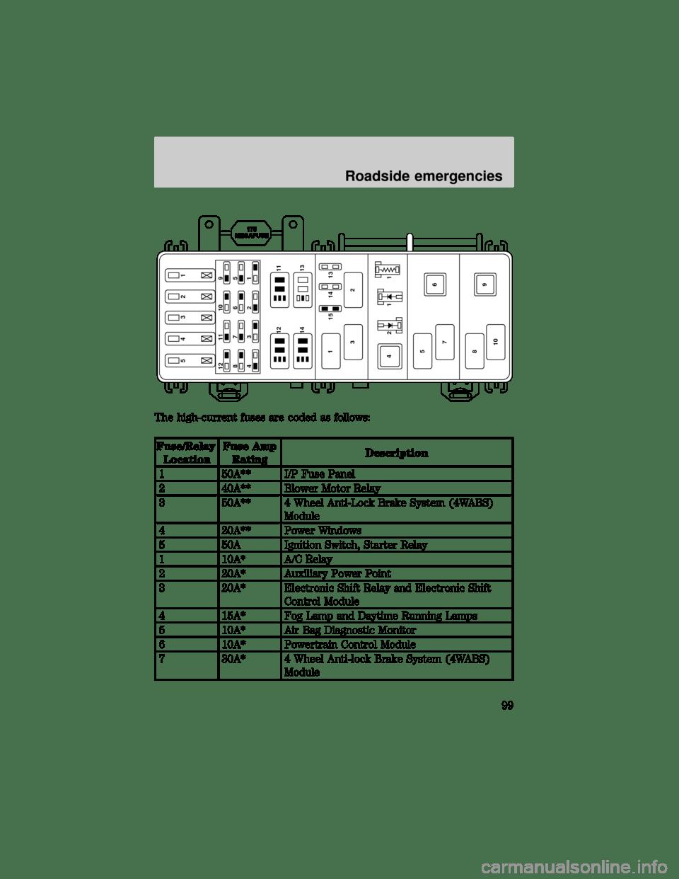 1998 Ford Ranger Service Manual