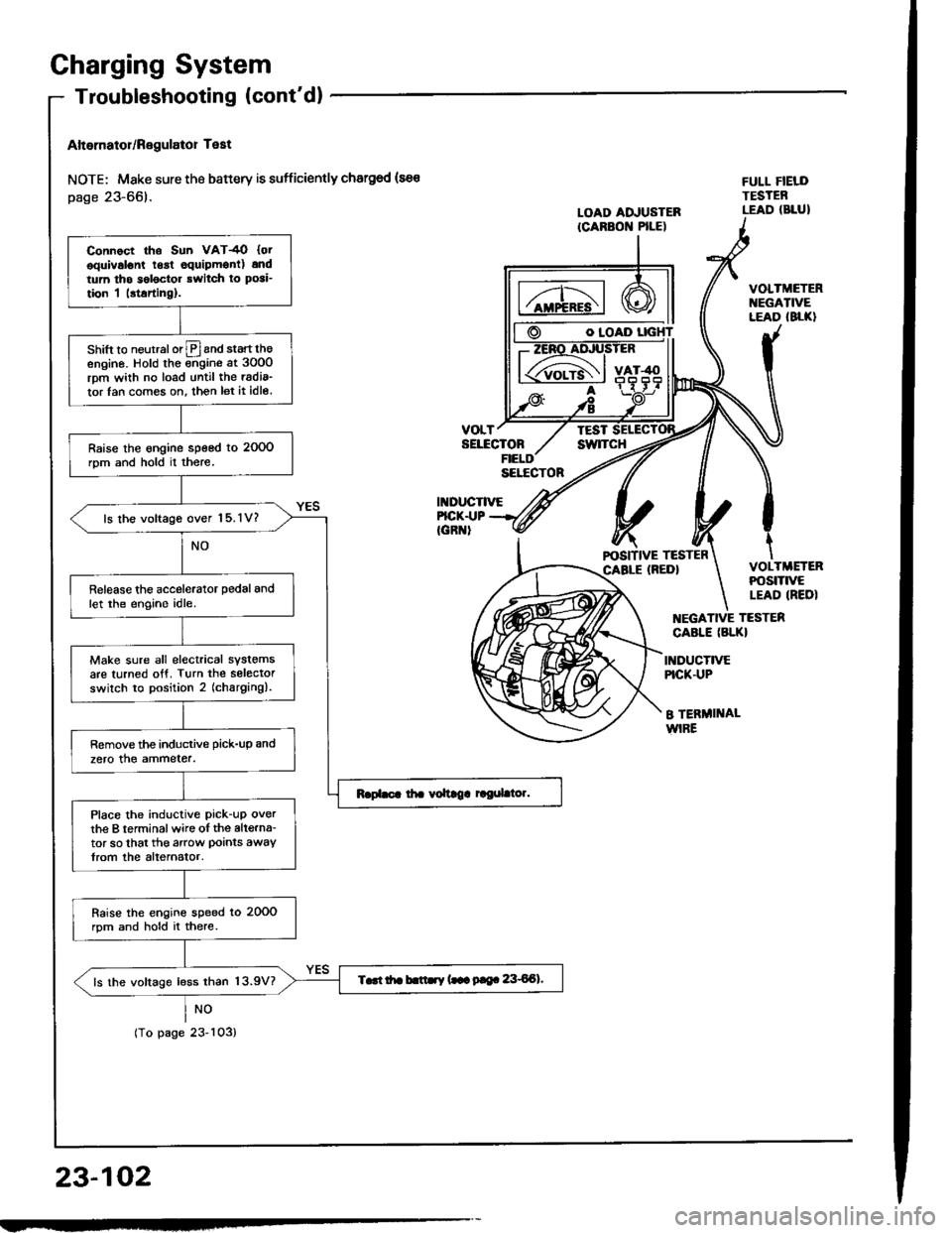 HONDA INTEGRA 1994 4.G Workshop Manual