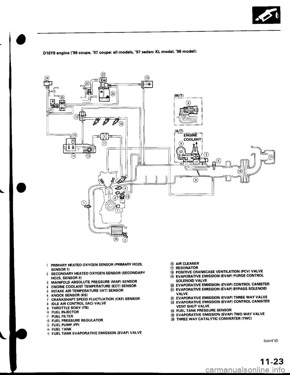 Service manual [1998 Honda Civic Engine Workshop Manual