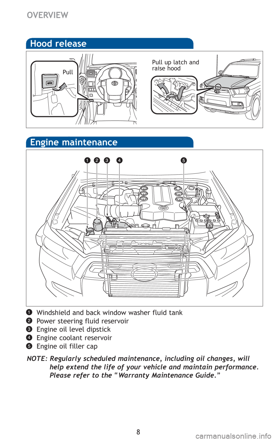 TOYOTA 4RUNNER 2010 N280 / 5.G Quick Reference Guide
