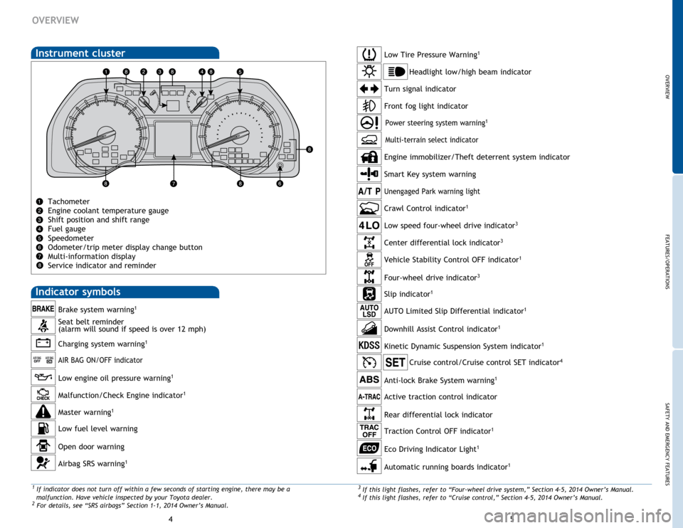 TOYOTA 4RUNNER 2015 N280 / 5.G Quick Reference Guide