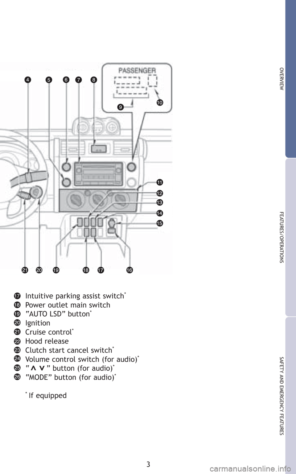 TOYOTA FJ CRUISER 2008 1.G Quick Reference Guide