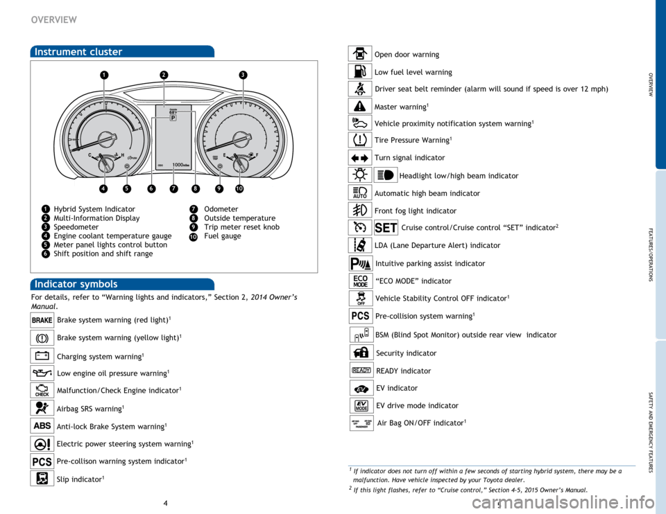 TOYOTA HIGHLANDER HYBRID 2015 XU50 / 3.G Quick Reference Guide
