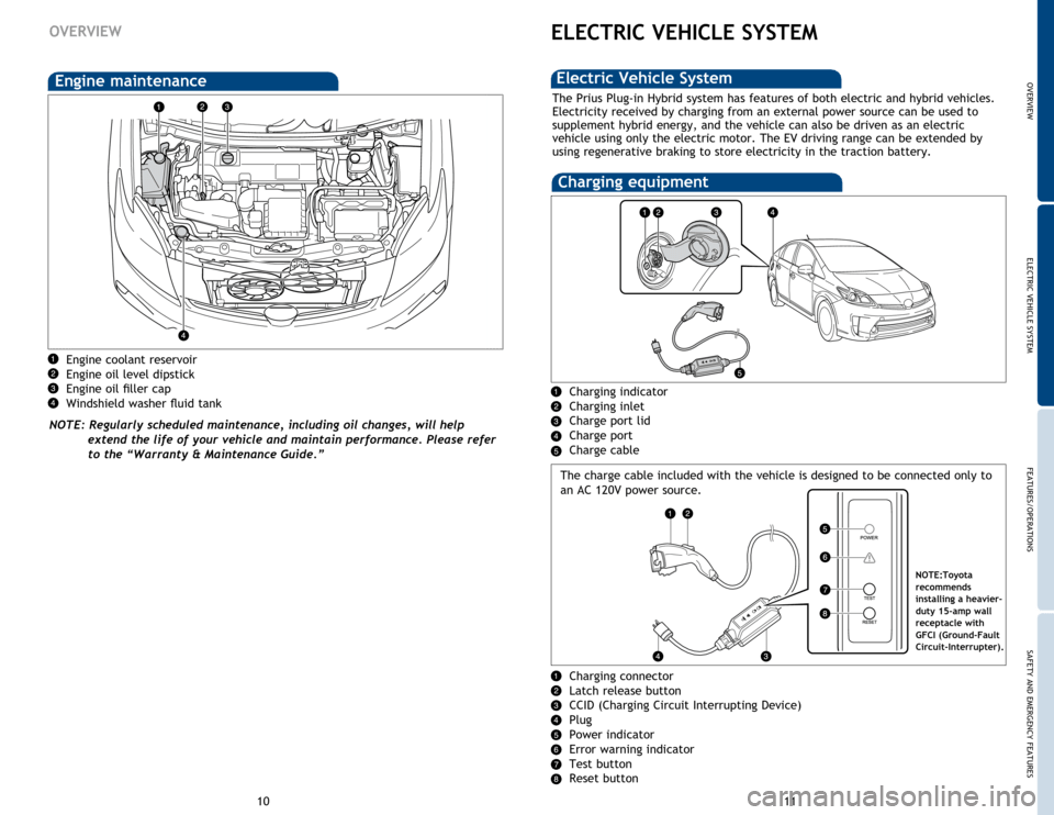 TOYOTA PRIUS PLUG-IN HYBRID 2015 1.G Quick Reference Guide