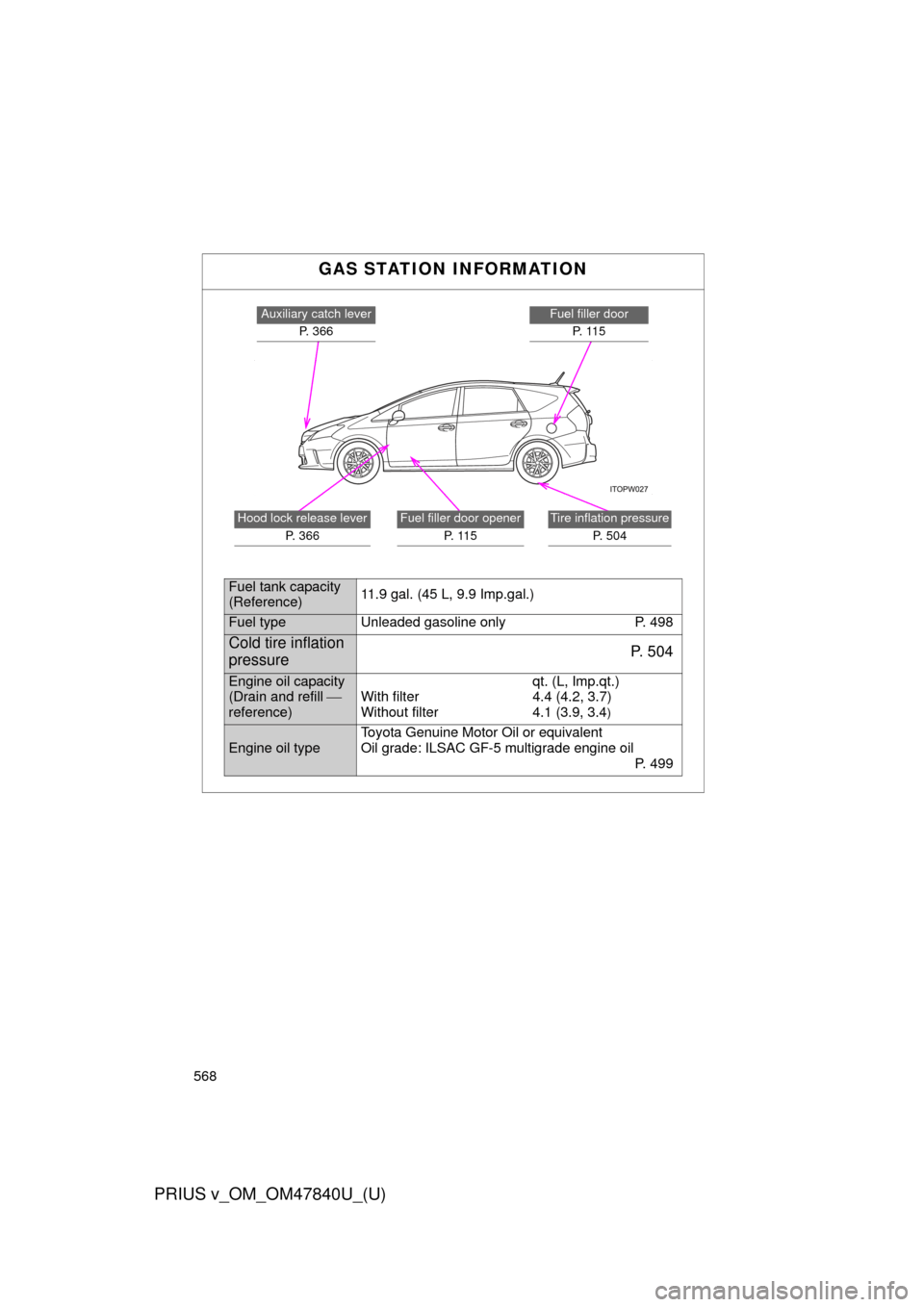 oil type TOYOTA PRIUS V 2014 ZVW40 / 1.G Owners Manual