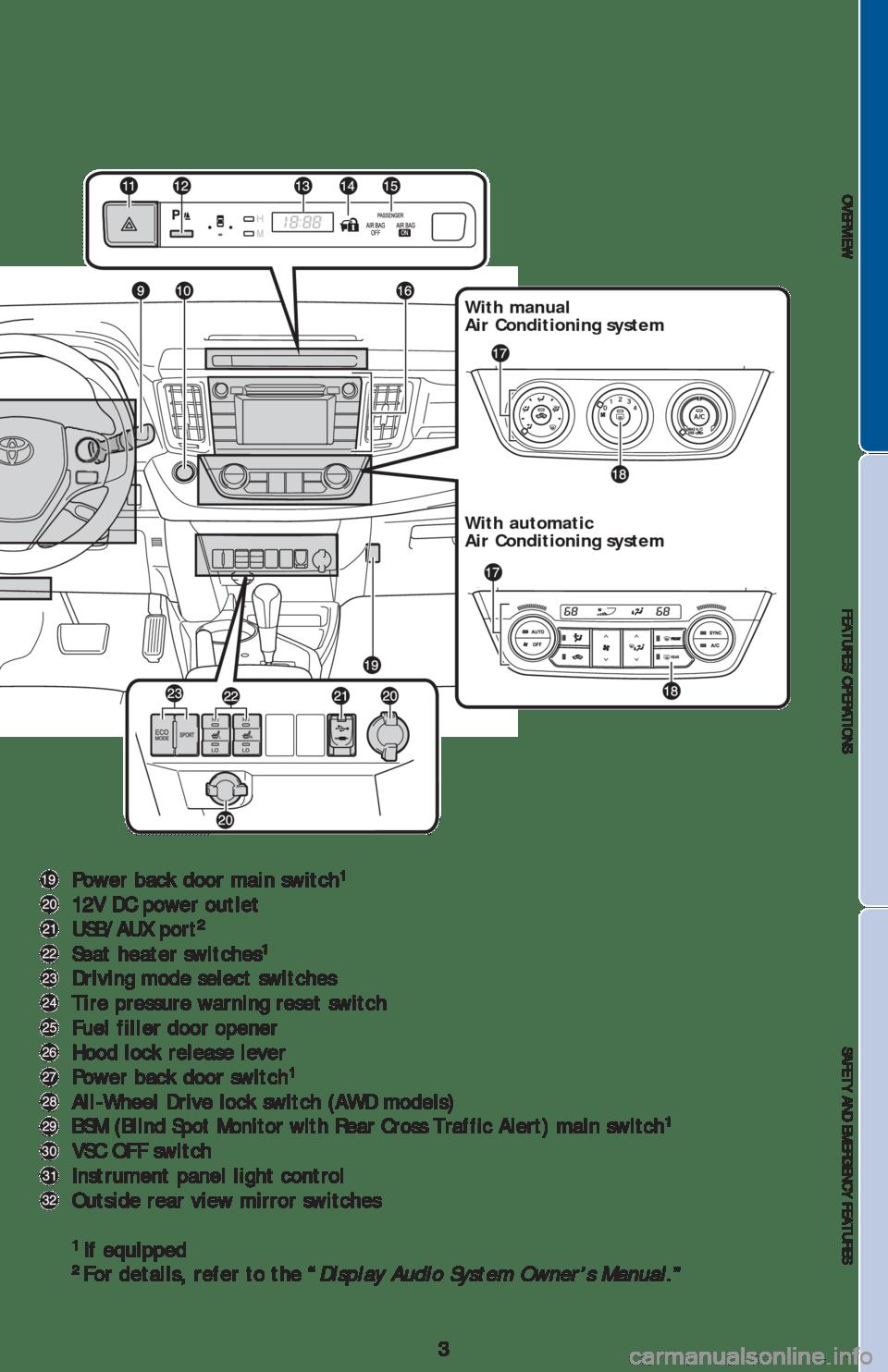 TOYOTA RAV4 2013 XA40 / 4.G Quick Reference Guide