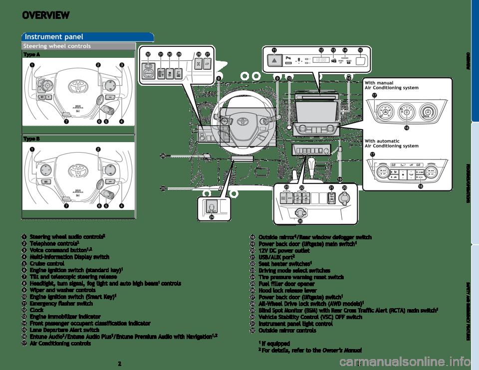TOYOTA RAV4 2015 XA40 / 4.G Quick Reference Guide