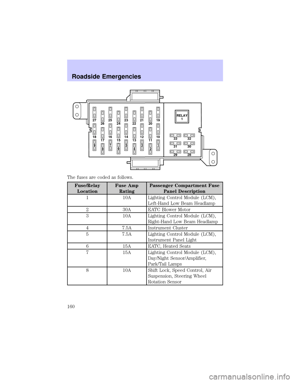 fuses LINCOLN TOWN CAR 2002 Owners Manual