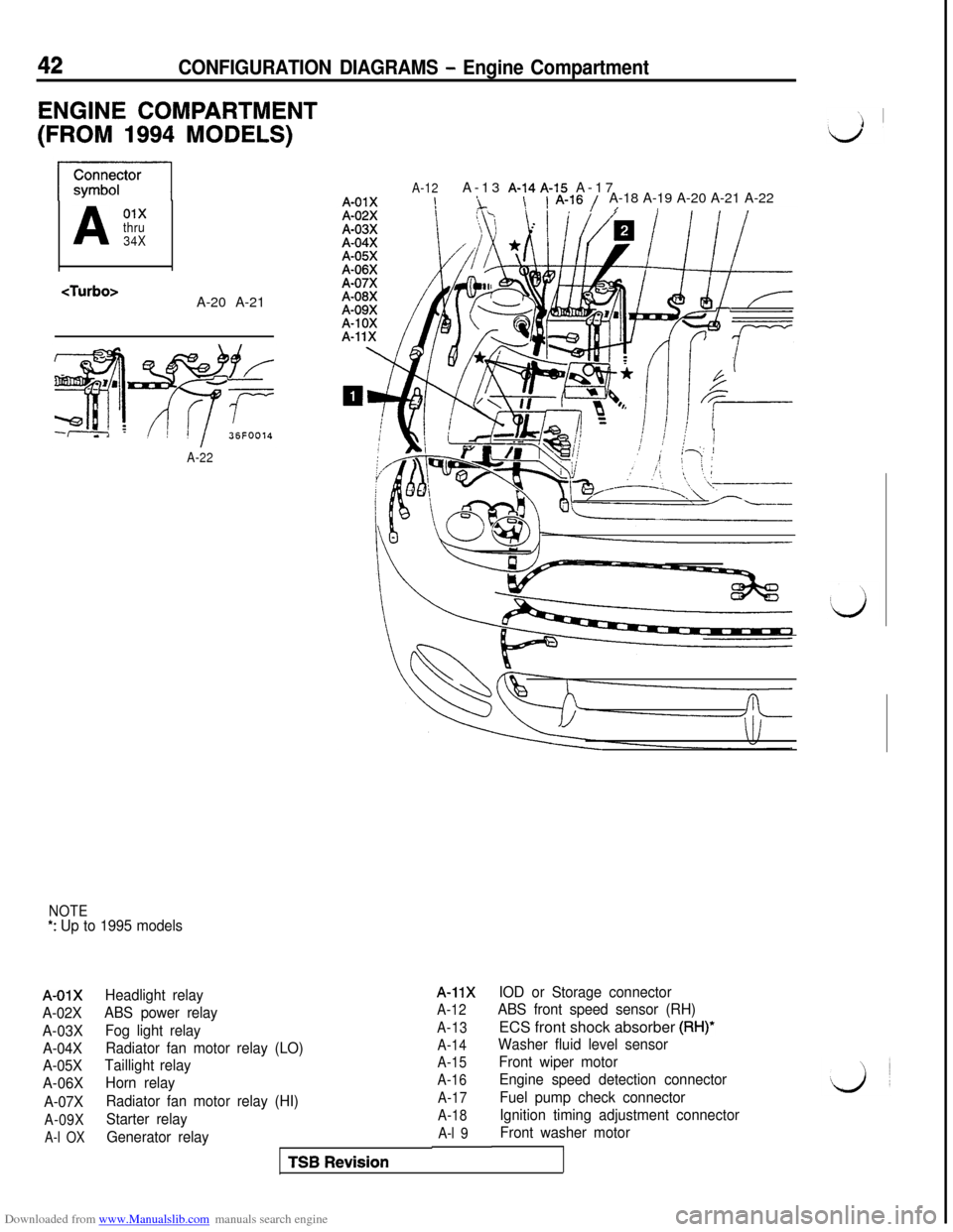 MITSUBISHI 3000GT 1994 2.G Workshop Manual
