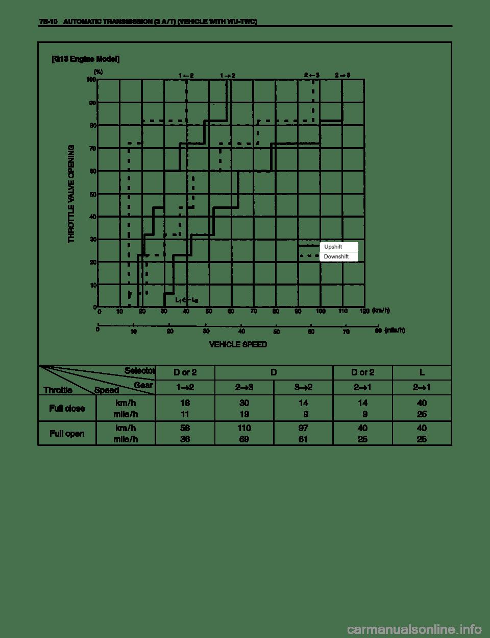 SUZUKI SWIFT 2000 1.G SF310 Service Workshop Manual (557