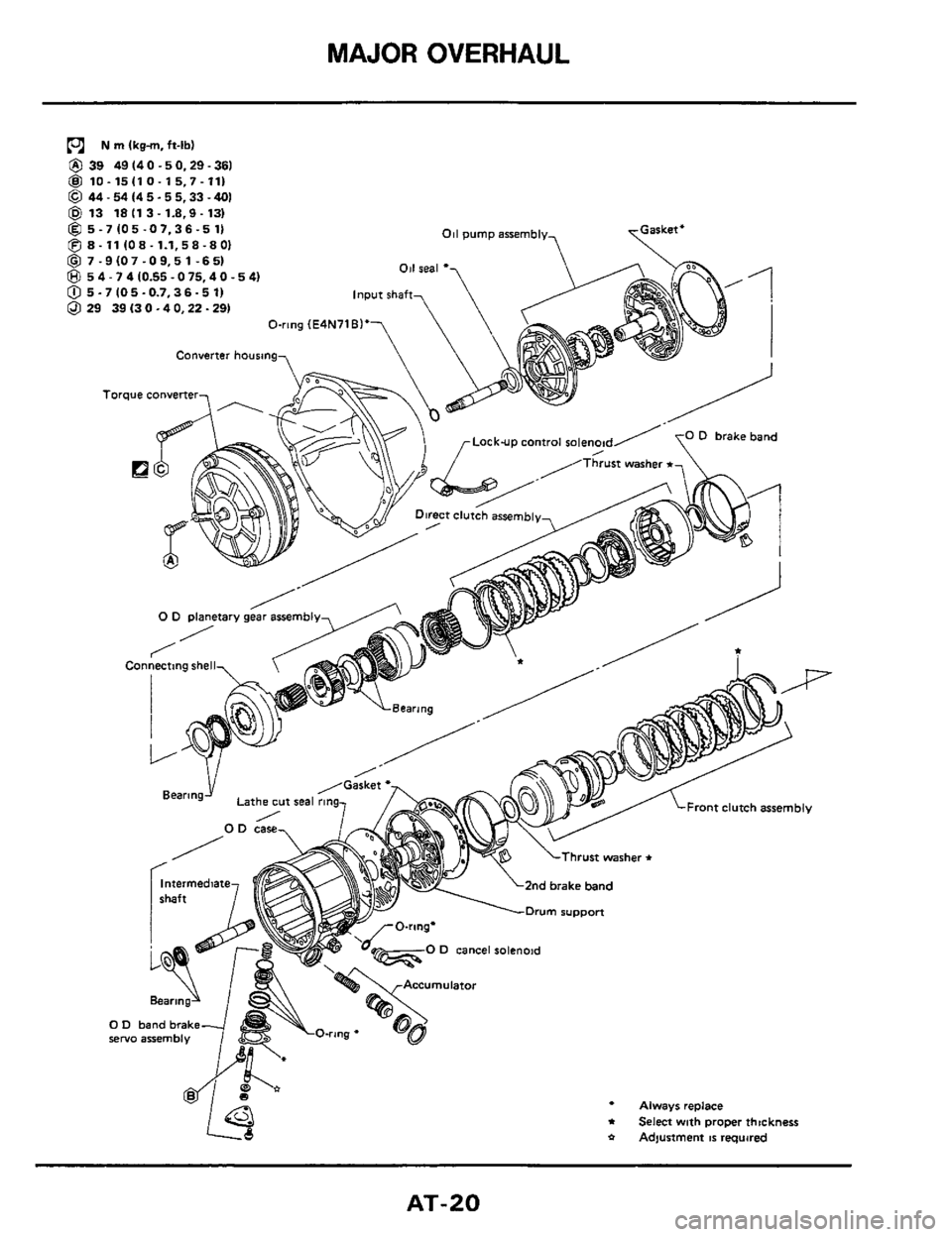 NISSAN 300ZX 1984 Z31 Automatic Transmission Workshop Manual