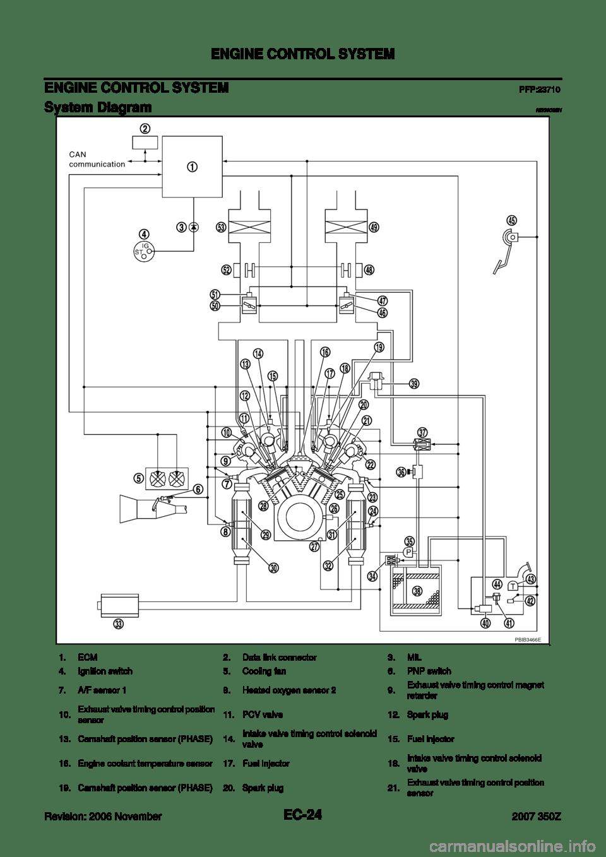 NISSAN 350Z 2007 Z33 Engine Control Workshop Manual